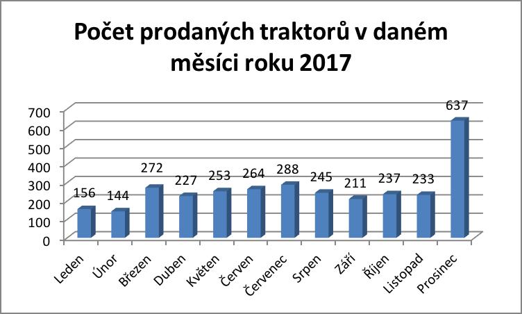 Počet prodaných traktorů v daném měsíci roku 2017